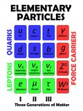 Elementary particles. Table of standard model of elementary (fundamental)particles stock illustration