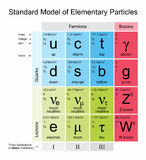 Elementary Particles. Standard Model of Elementary Particles royalty free illustration