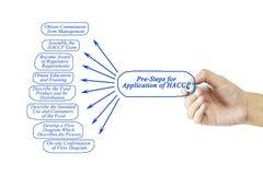 Elemento da escrita da mão das mulheres das Pre-etapas para a aplicação de HACCP Foto de Stock