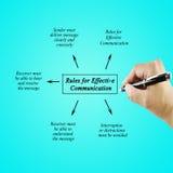 Elemento de la escritura de la mano de las mujeres de las reglas para la comunicación eficaz Imágenes de archivo libres de regalías