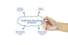 Elemento de la escritura de la mano de las mujeres de los procedimientos de la verificación de HACCP f Fotos de archivo libres de regalías