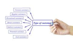 Elemento de la escritura de la mano de las mujeres del tipo de cliente para el negocio concentrado imagen de archivo