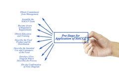 Elemento di scrittura della mano delle donne dei Pre-punti per l'applicazione del HACCP Fotografia Stock