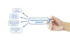 Elemento di scrittura della mano delle donne delle procedure di verifica del HACCP f fotografia stock