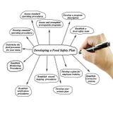Elemento di scrittura della mano delle donne di sviluppare un piano di sicurezza alimentare su w fotografia stock