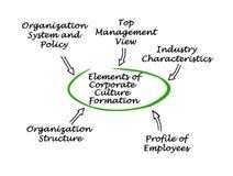 Elementos da forma??o da cultura empresarial ilustração stock