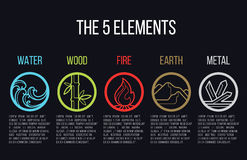 5 elementos de la línea muestra del círculo de la naturaleza del icono Agua, madera, fuego, tierra, metal En fondo oscuro ilustración del vector