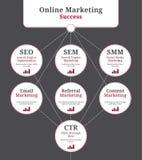 Elementos en línea del márketing Imagenes de archivo