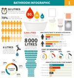 Elementos infographic do banheiro ilustração stock