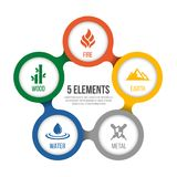 5 elements of cycle nature with circle sign. Water, Wood, Fire, Earth, Metal. in diagram chart vector design royalty free illustration