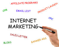 Elements of Internet Marketing Royalty Free Stock Photos