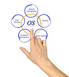 Elements of OS. Diagram of Elements of OS stock images