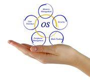Elements of OS. Presenting important components of of OS stock photos
