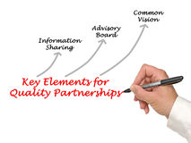 Elements for Quality Partnerships Stock Image