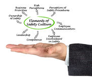 Elements of Safety Culture. Diagram of Elements of Safety Culture Stock Image