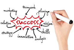 Elements of Success Stock Images