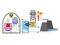 Eletricidade nuclear, cartaz super de alta tensão do negócio do sumário da qualidade ilustração royalty free