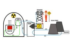 Eletricidade nuclear, cartaz super de alta tensão do negócio do sumário da qualidade ilustração stock