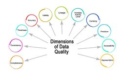 Dimensions of Data Quality. Eleven Dimensions of Data Quality royalty free illustration