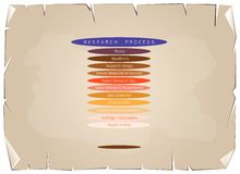 Eleven Step in Research Process on Old Paper Background. Business and Marketing or Social Research Process, Eleven Step of Research Methods on Old Antique Royalty Free Illustration