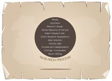 Eleven Step in Research Process on Old Paper Background. Business and Marketing or Social Research Process, 11 Step of Research Methods on Old Antique Vintage vector illustration