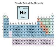Tavola periodica degli elementi bianca illustrazione vettoriale elio grande sulla tabella periodica degli elementi con il numero atomico il simbolo ed il urtaz Images