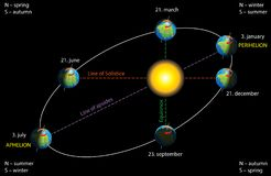 Ellipsformig omlopp för jord` s vektor illustrationer
