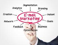 Emaila marketing Zdjęcie Stock