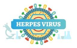 Emblem för illustration för vektor för begrepp för herpesvirus, viruscloseupdesign stock illustrationer