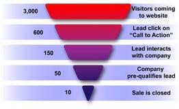 Embudo de las ventas del Web site Fotografía de archivo libre de regalías
