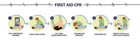 How to perform emergency first aid CPR step by step procedure. Emergency first aid CPR step by step procedure, performing CPR, steps to do CPR, CPR procedures vector illustration