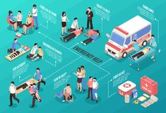 Emergency Help Isometric Flowchart. Isometric first aid horizontal composition with images of ambulance vehicle first medicine box and human characters vector Royalty Free Stock Photo