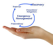 Emergency Management Cycle Royalty Free Stock Image