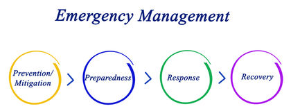 Emergency Management Cycle Stock Photo