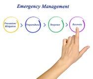 Emergency Management Cycle Stock Image