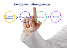 Emergency Management Cycle Royalty Free Stock Images