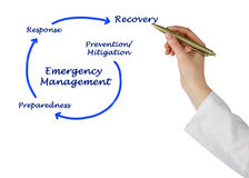 Emergency Management Royalty Free Stock Photo