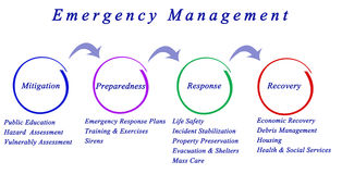 Emergency Management process. Diagram of Emergency Management process stock photography