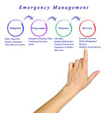 Emergency Management process Stock Photography