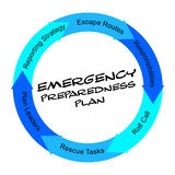 Emergency Preparedness Plan scribbled Word Circle Concept Royalty Free Stock Image