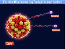 Emission eines Gammas Ray From An Atomic Nucleus Lizenzfreies Stockfoto