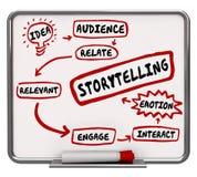 Emoción relevante 3d Illustrati del plan del proceso del diagrama de la narración Fotografía de archivo libre de regalías