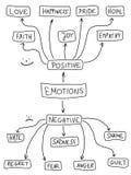 Emociones ilustración del vector