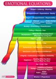 Emotional equations of man. Iillustration of a table with a diagram of a person`s emotional states. Human figure with multi-colored gradations of emotions and Royalty Free Stock Images