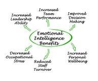 Emotional Intelligence Benefits royalty free stock image