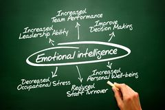 Emotional intelligence hand drawn concept diagram on blac. Emotional intelligence hand drawn concept diagram Royalty Free Stock Photo