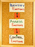 Emotional intelligence stages. Written on post-it notes on a wooden board Royalty Free Stock Photo
