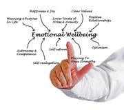 Emotional Wellbeing Stock Images