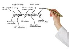 Emotional Wellbeing Stock Image