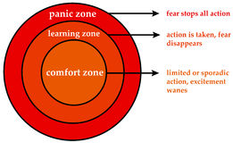 Emotional zones. Emotional going through comfort, learning and panic zones Stock Photo